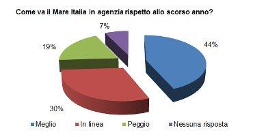 Mare Italia: successo in agenzia