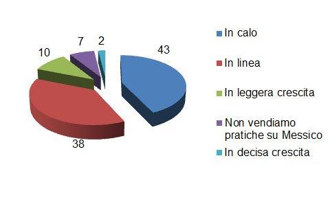 L'ente del Turismo punta a 190mila italiani nel 2021