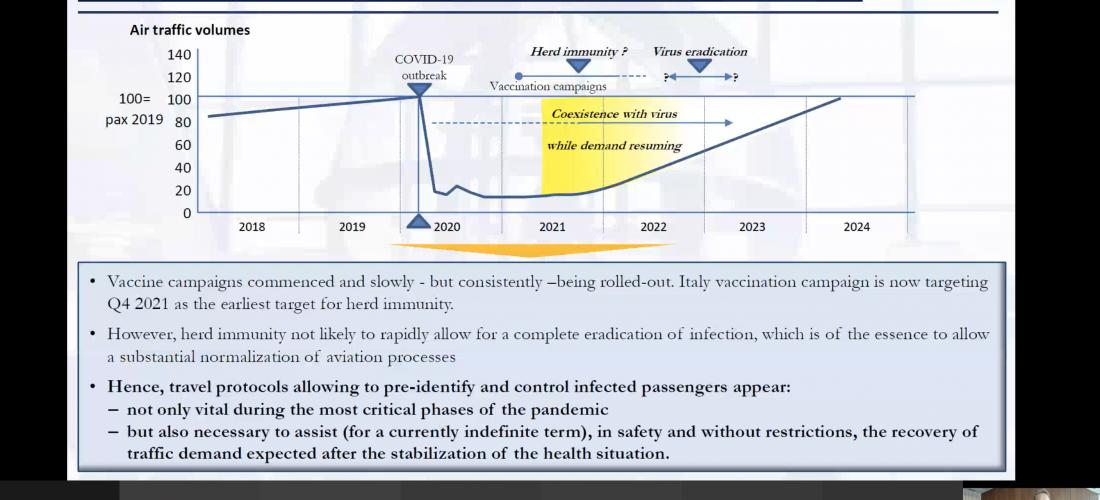 Aeroporti di Roma, massima efficacia del protocollo sanitario
