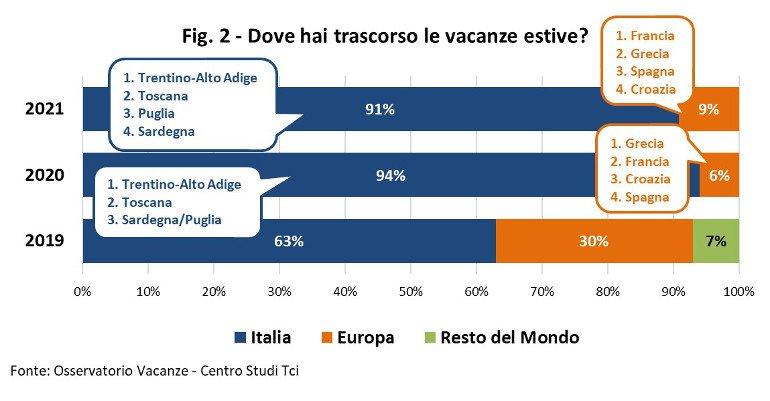 L'estate degli italiani: almeno una vacanza tra giugno e oggi